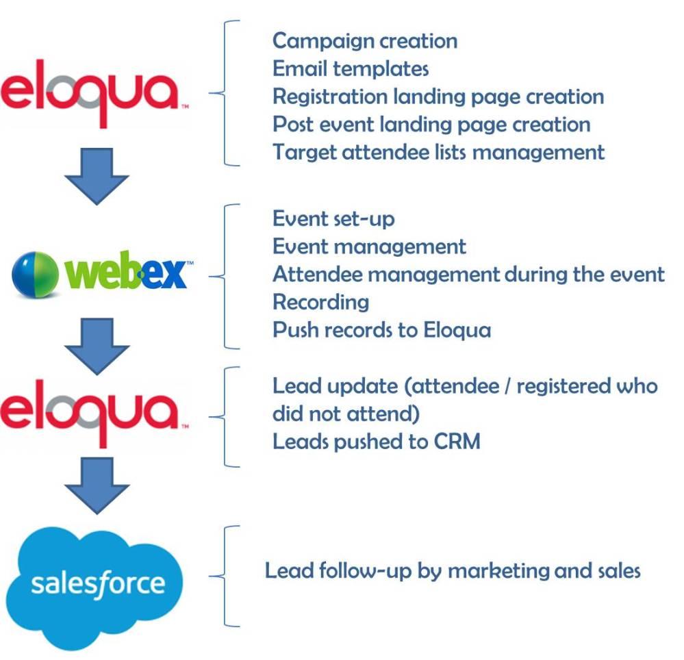 webex-integration